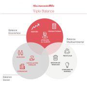 El Triple Balance: cuando las empresas piensan en mucho más que en el beneficio económico